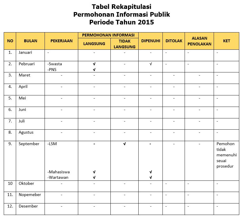 Tabel Rekapitulasi Tahun 2015