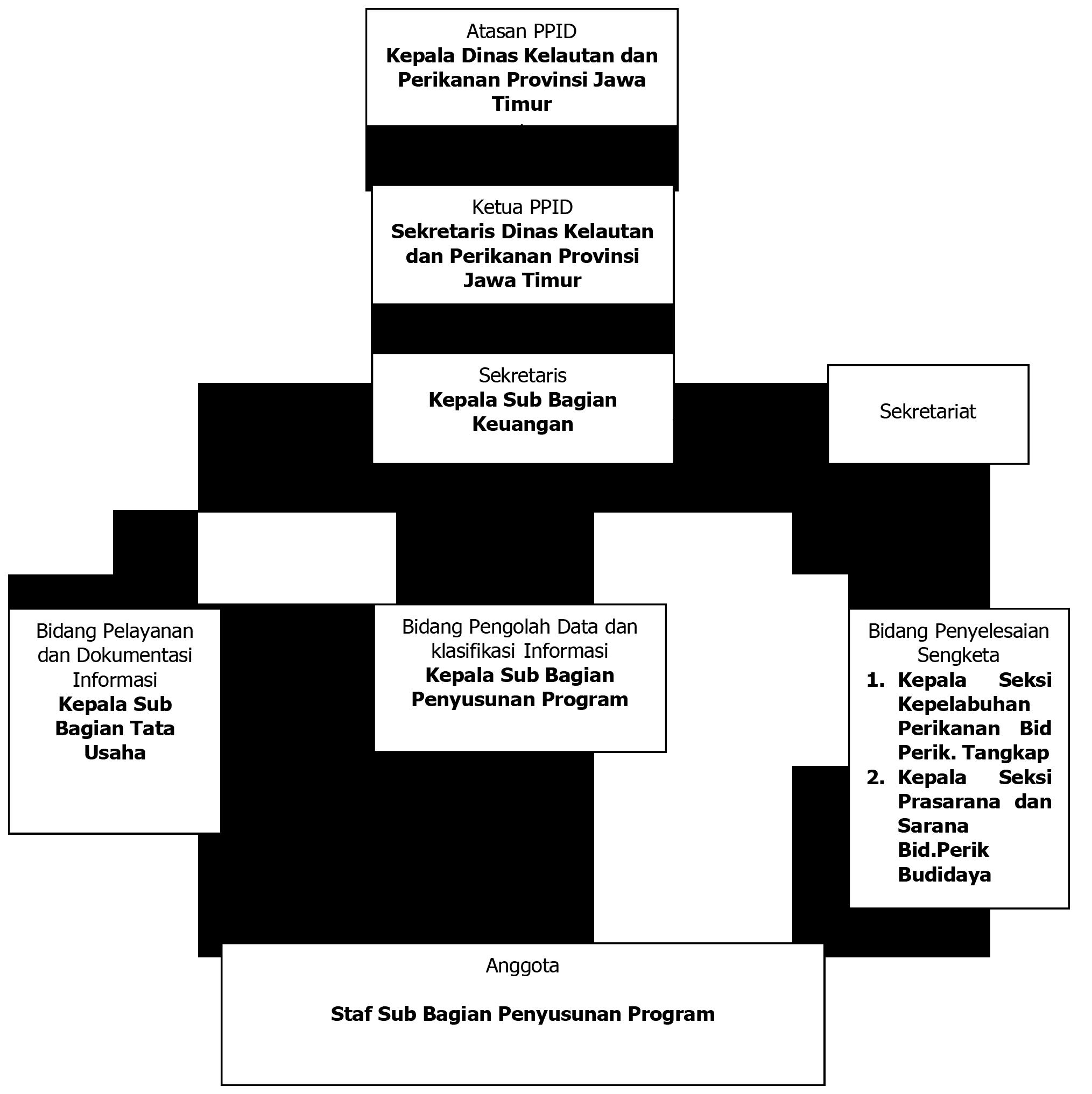 Bagan Struktur Organisasi PPID